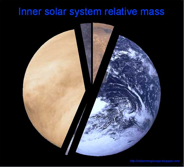 inner planets print a chart - photo #31