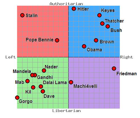 Real political spectrum quiz